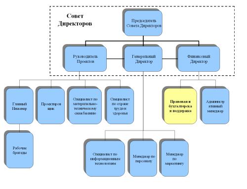Схема организационный