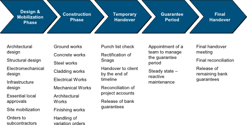 four phases of a projects Project life cycle from the business view is related with the production of the product to the selling of the product.
